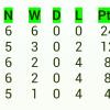 European Nations Cup, ENC 2D, Tabela
